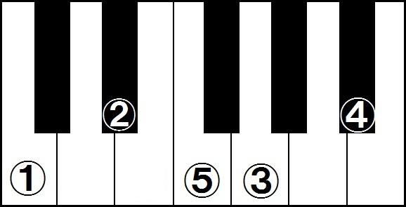 Cm7(11)コード
